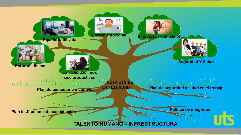 Ruta del Talento Humano